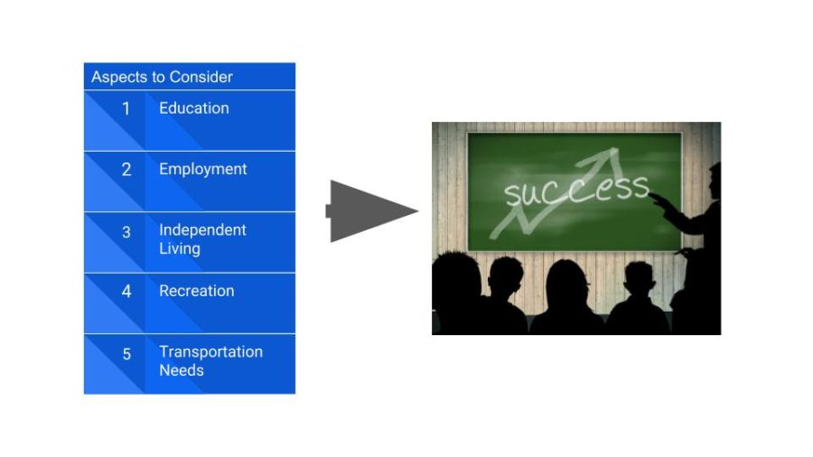 Aspects to Consider for Transition Education, Employment, Independent Living, Recreation, Transportation
