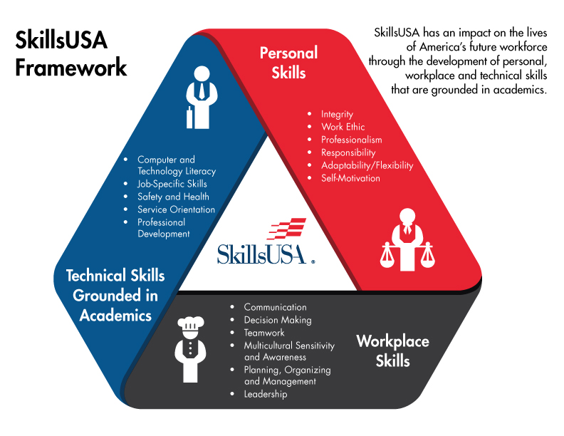 SkillsUSA framework photo